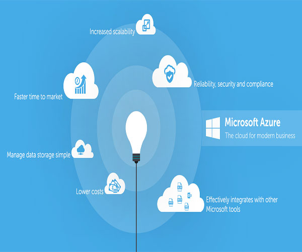 Microsoft Azure Products