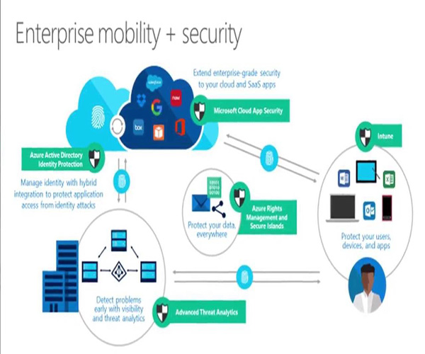 Microsoft Enterprise Mobility & Security Products