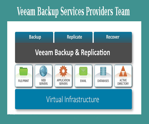 Veeam BaaS & DRaaS Products