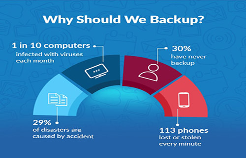 Data Backup & Recovery Services